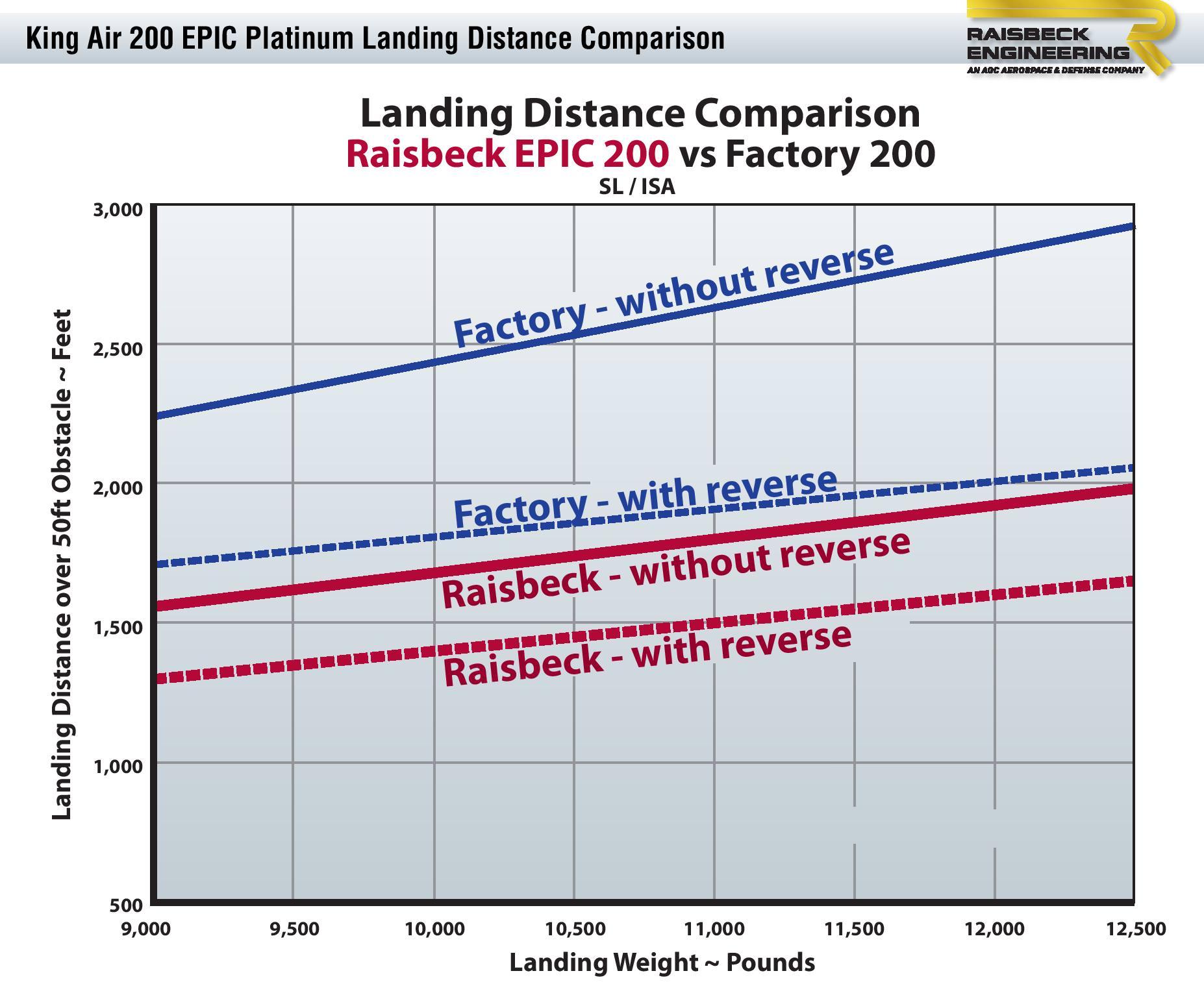 200 EPIC Platinum Landing Distance Chart