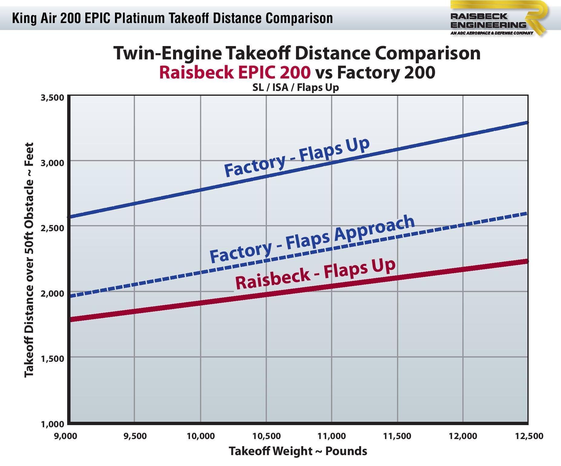 200 EPIC Platinum Takeoff Distance Chart