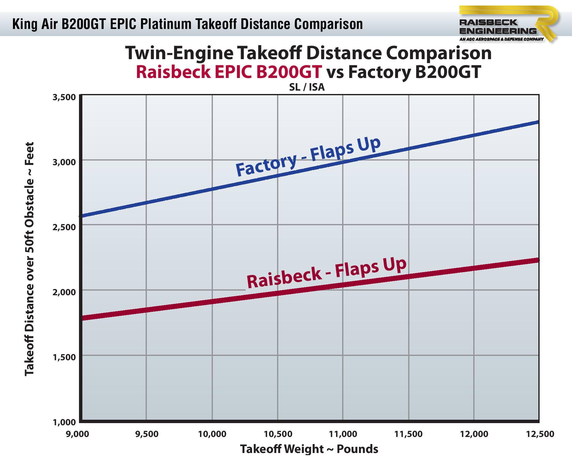 B200GT EPIC Platinum Takeoff Distance Chart