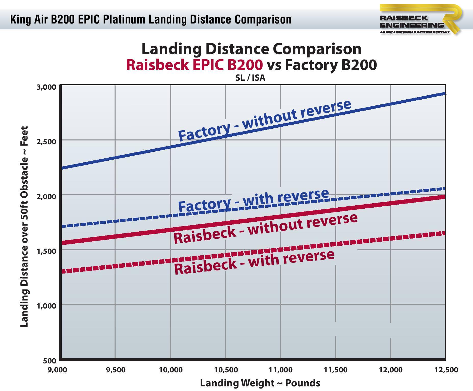 B200 EPIC Platinum Landing Distance Chart