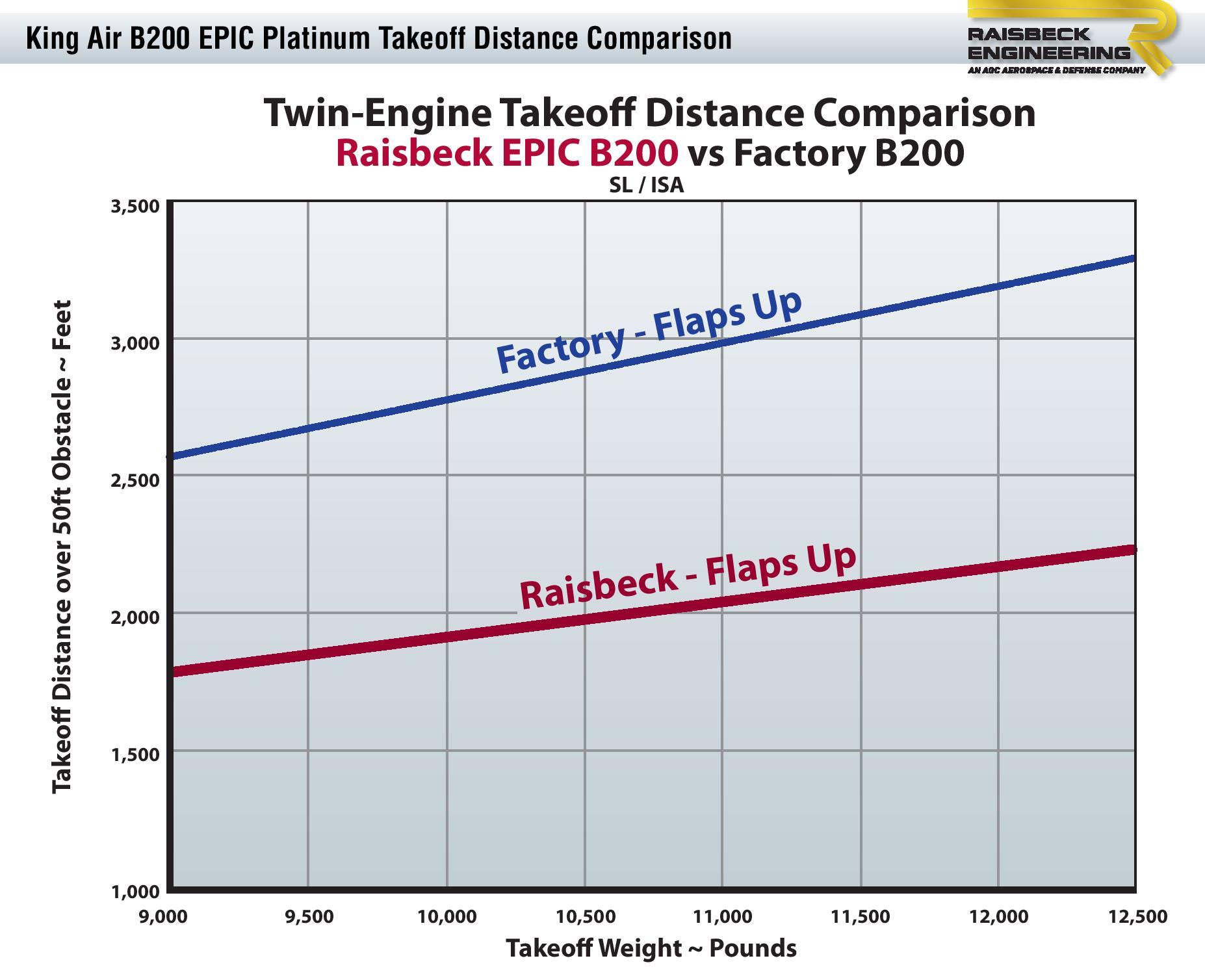 B200 EPIC Platinum Takeoff Distance Chart