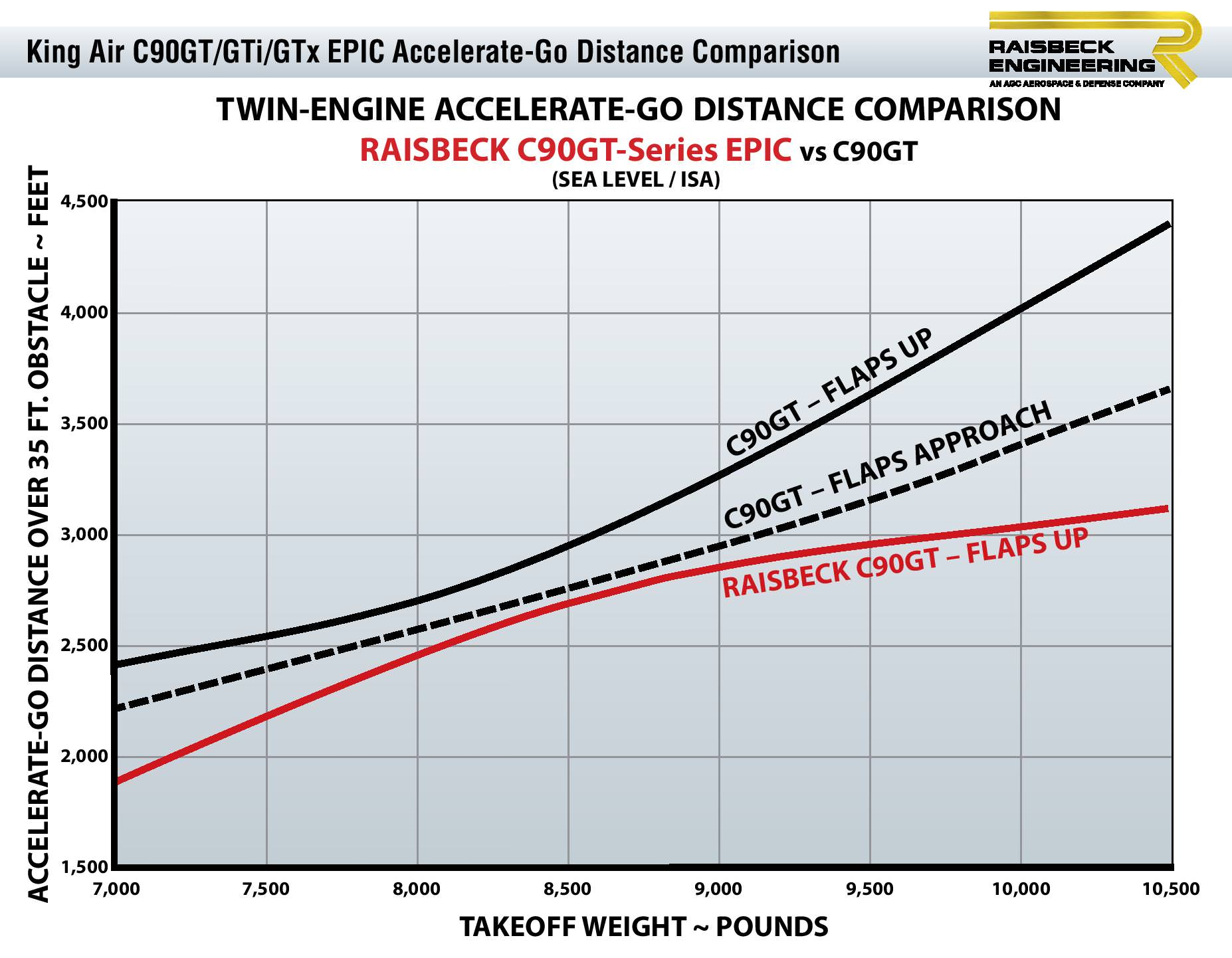 C90GT EPIC Accel-Go Distance Chart
