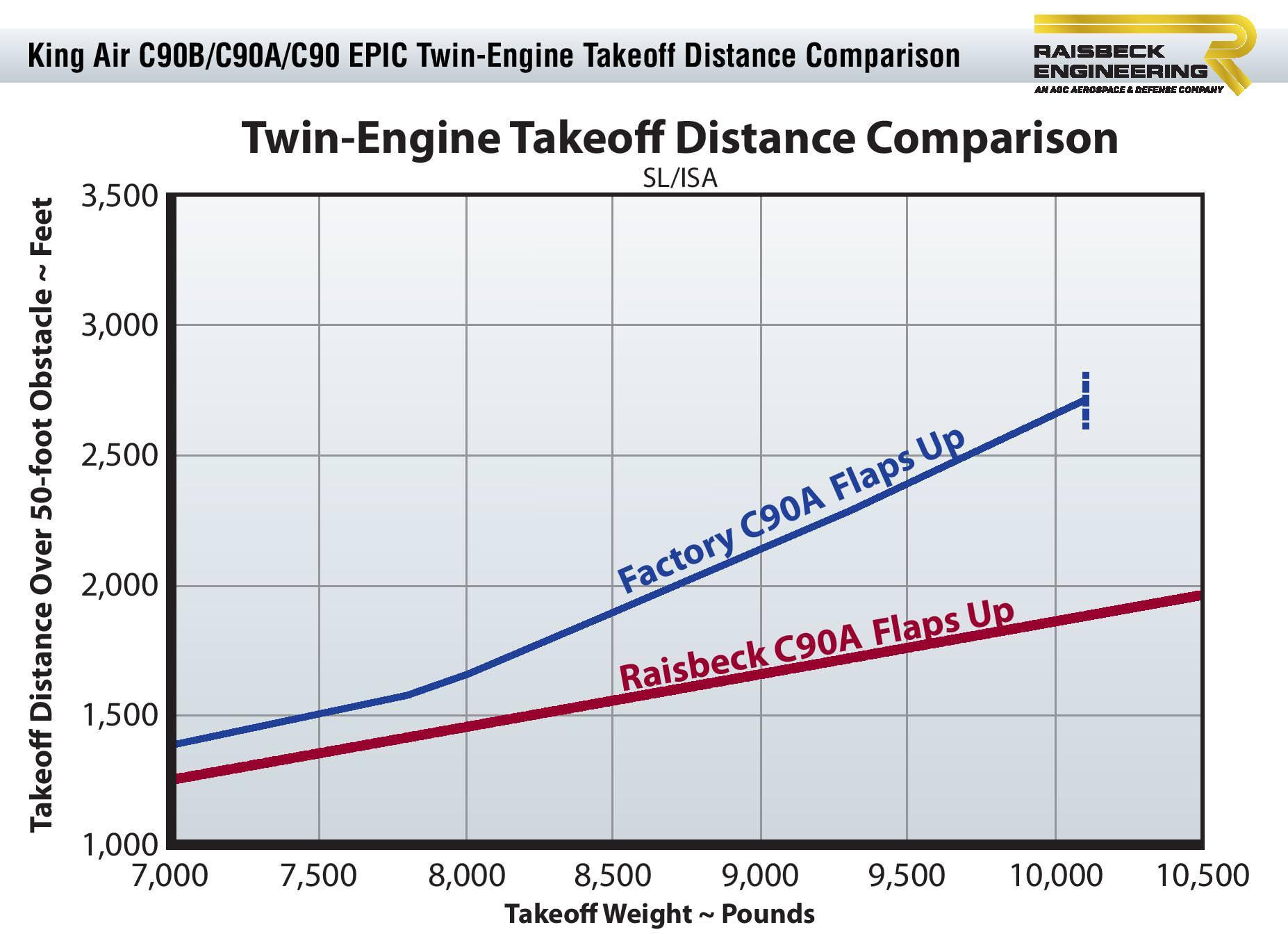 C90 EPIC Takeoff Distance Chart